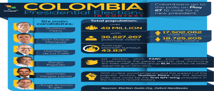 Colombia Presidential Elections In Context