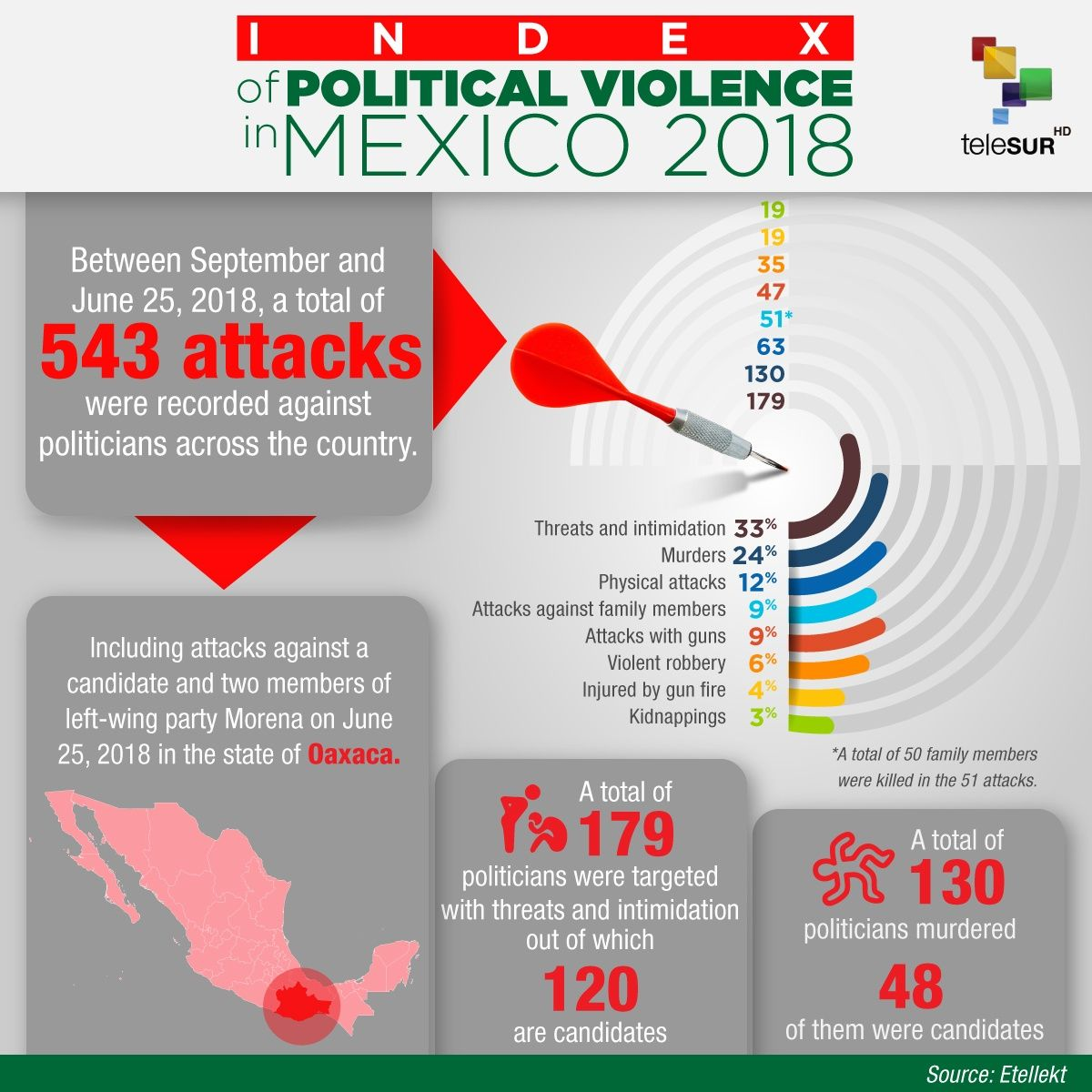 Index of Political Violence In Mexico 2018