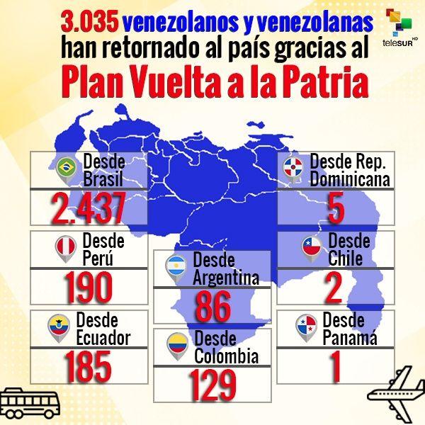 86 venezolanos regresan al país desde Argentina — Cancillería