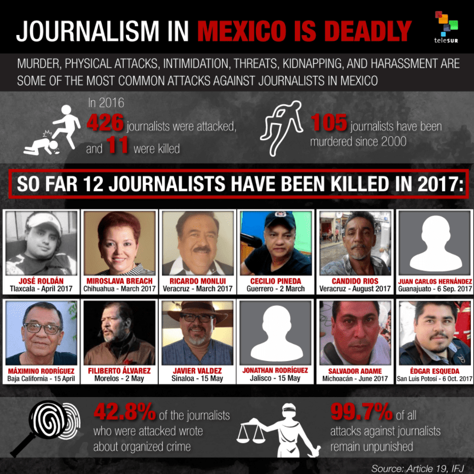 Kidnapped journalist found assassinated